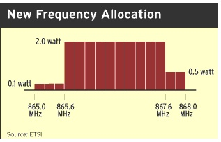 New ETSI RFID Rules Move Forward