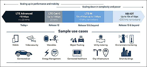 IoT-focused LTE Products Begin to Emerge at CTIA Super Mobility 2016