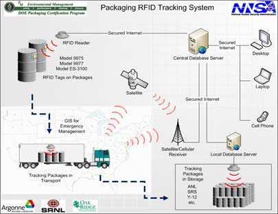 U.S. Department of Energy Employs RFID to Safeguard the Country