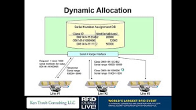 Creating the Proper IT Infrastructure for Serialization