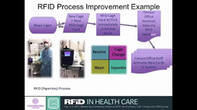 RFID Provides Mission-Critical Monitoring for Health-Care Research