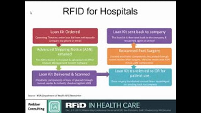 Managing Medical Device Loan Kits via RFID