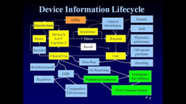 Health Care: UDI Update: FDA's Mandate for Improved Device Management and Patient Safety