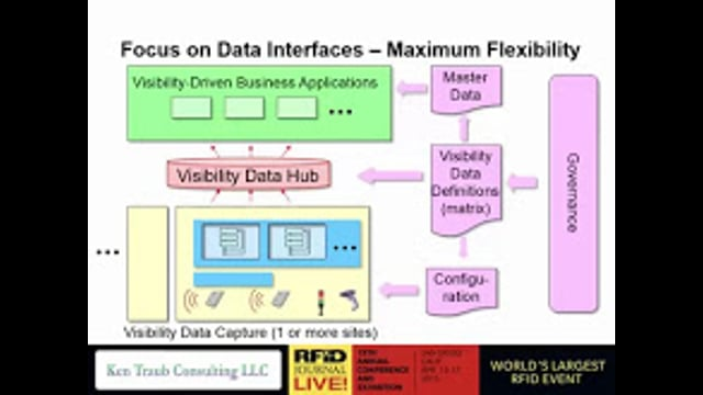 Technology and Infrastructure: Building a Flexible RFID Data Infrastructure