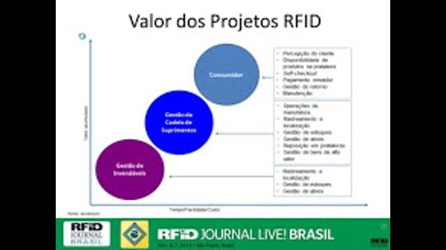 Construindo um Caso de Negócios de RFID