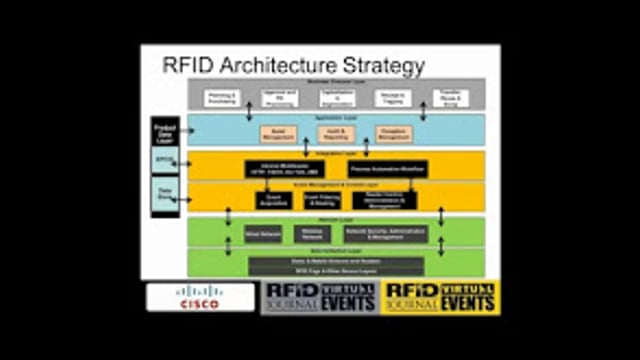 The Importance of Business and Systems Architecture
