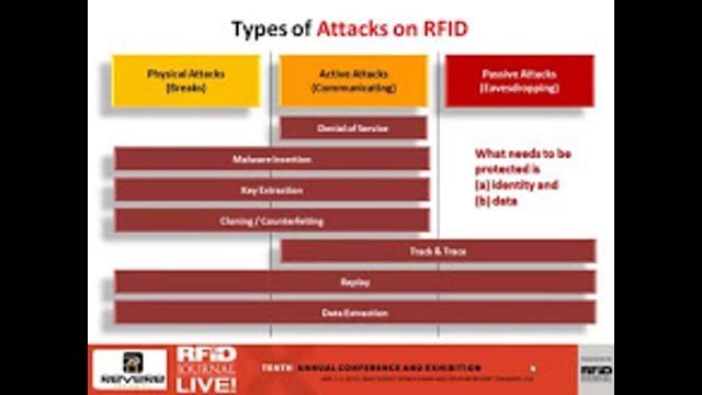 Security and Privacy in RFID