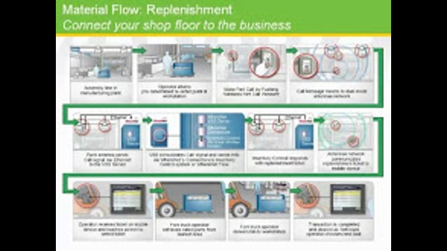 Zebra Enterprise Solutions' Material Flow Replenishment Solution