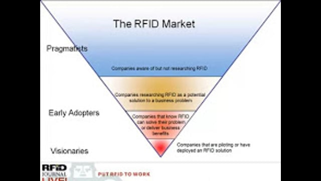 Selling to Big Companies: Understanding the RFID Technology Buyer