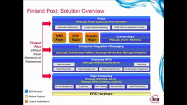 Architectural Principles to Meet RFID Infrastructure Demands (Part 2)