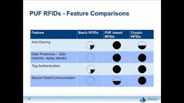 """Fighting Counterfeiting With """"Unclonable"""" RFID Chips (Part 2)"""
