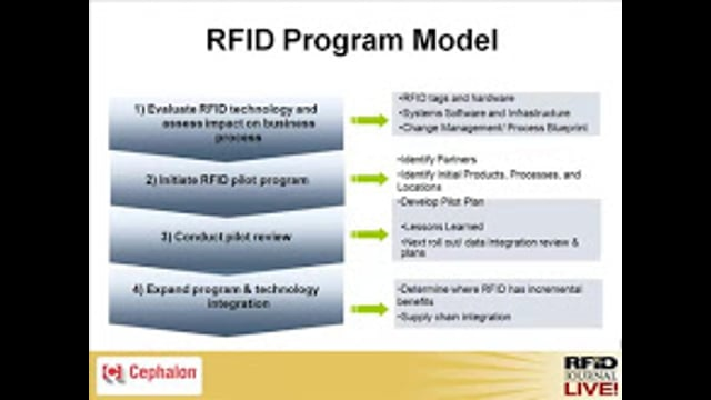 The Case for RFID: A Pharmaceutical Manufacturer's Perspective