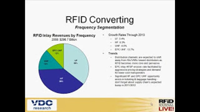The Size of the RFID Market for Packaging and Label Converters