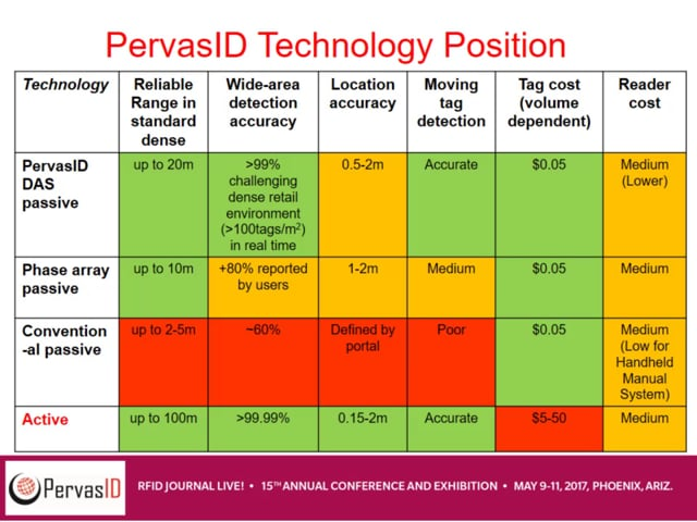 Solution-Provider Session:PervasID-The Game Has Changed! See the World's First Ceiling Reader With Near-100-Percent Read Accuracy