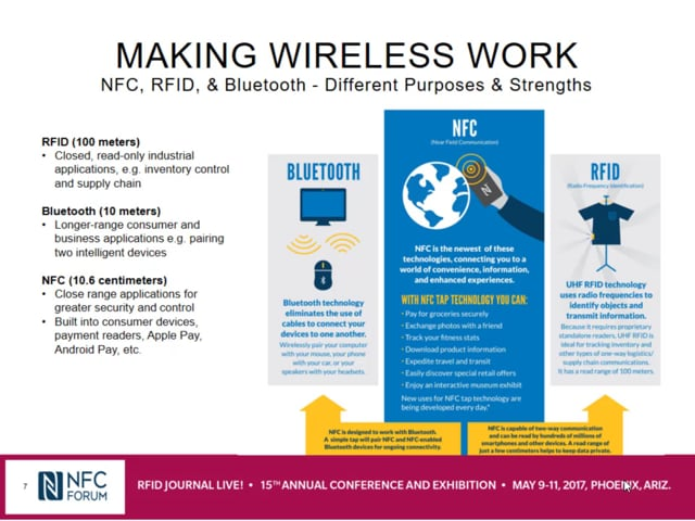 NFC and RFID: Enhancing the Customer Experience Near and Far