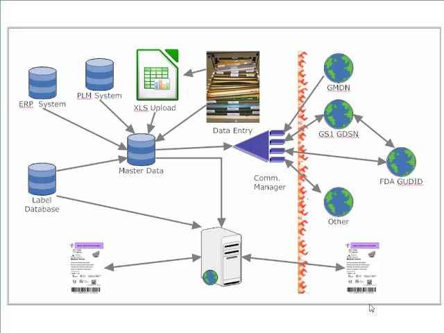 Data Integration Options: Making it all work together