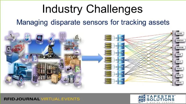 IoT Made Real with Enterprise Sensor Integration (ESI) from Boeing's Tapestry Solutions