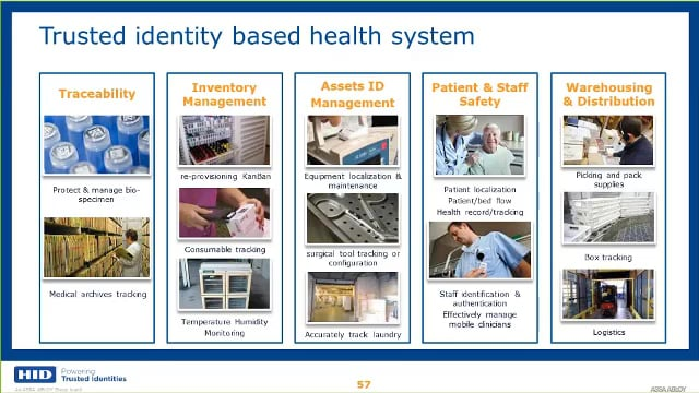 Smart Health-Care Operations: IoT Powered by RFID and BLE Provides Real-Time Visibility Regarding Patients, Providers and Devices