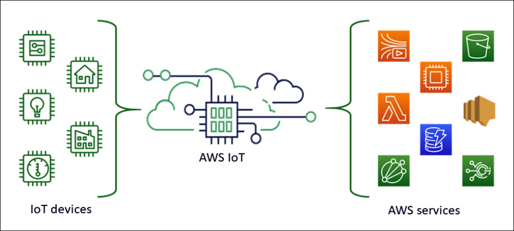 Amazon Web Services Partners with LoRa Companies for IoT